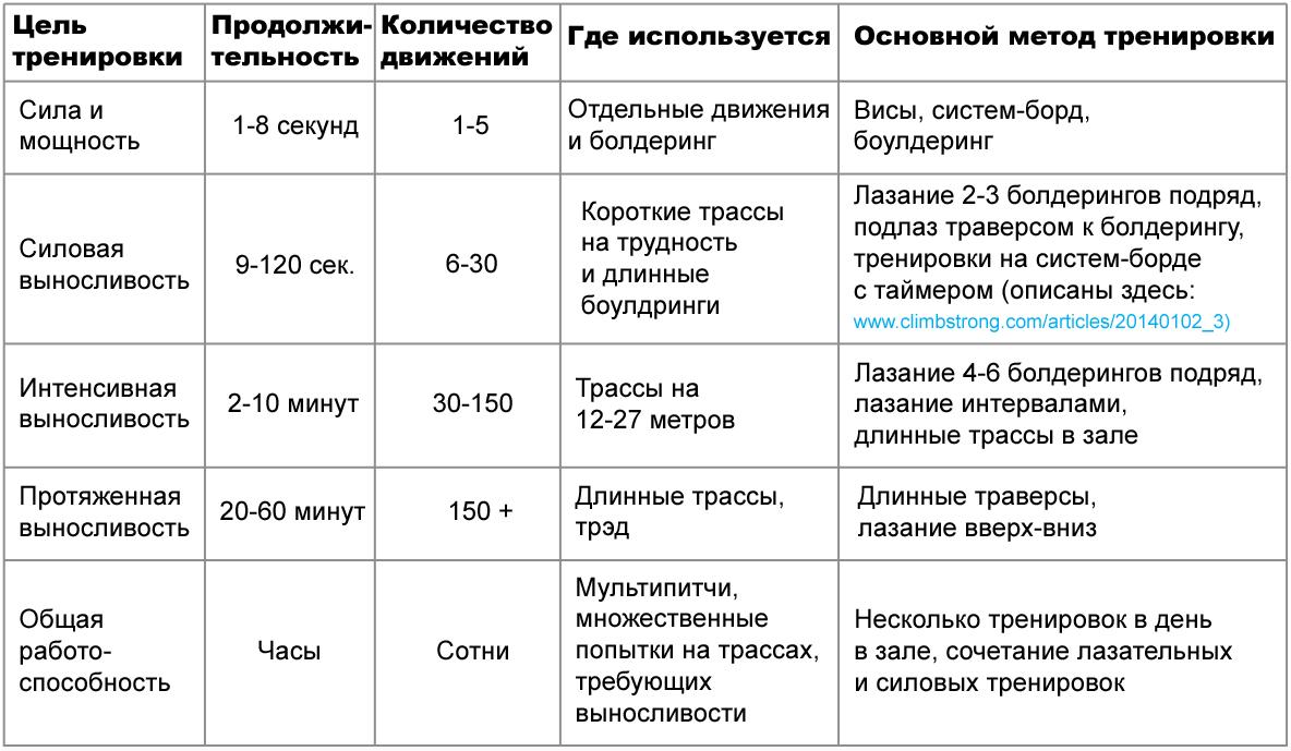 тренировка разных типов выносливости в зависимости от степени нагрузки